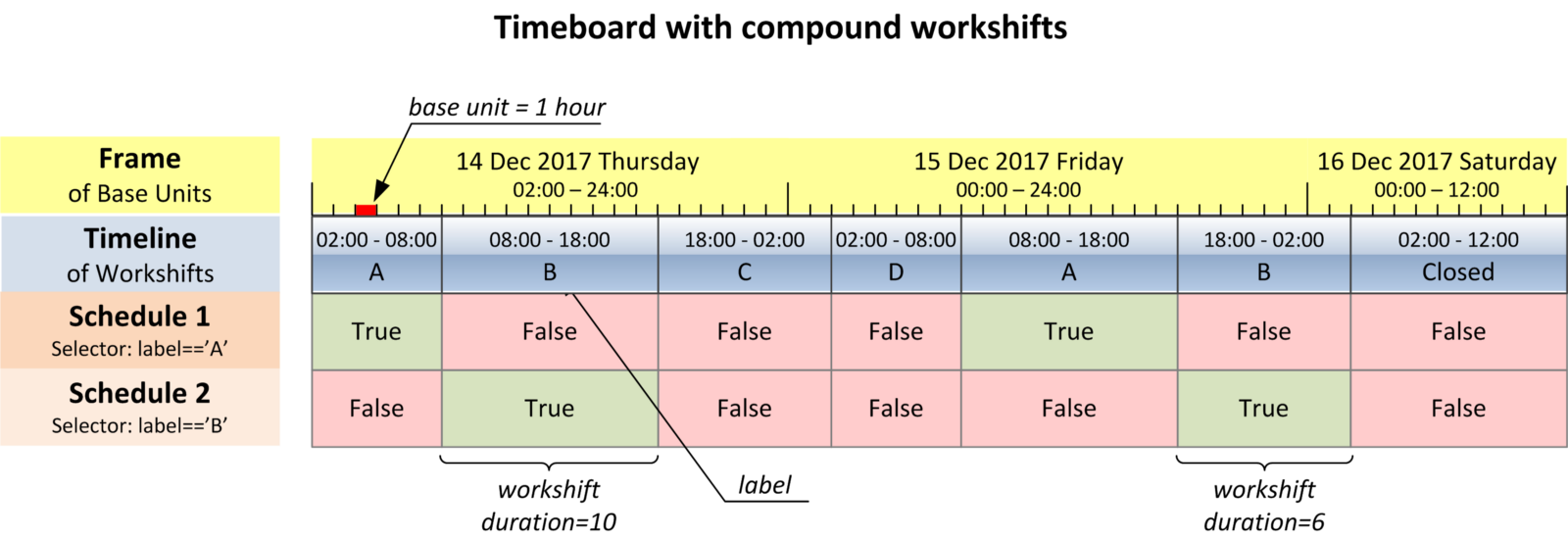 making a schedule on excel