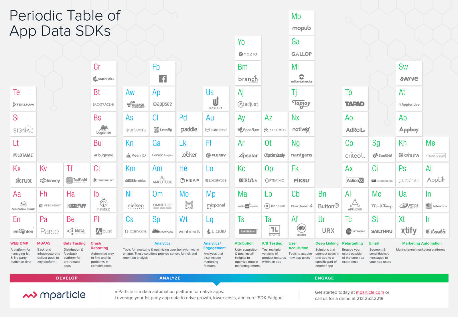 Updated Periodic Table Of App Services U2014 Oct 2015 (Infographic)