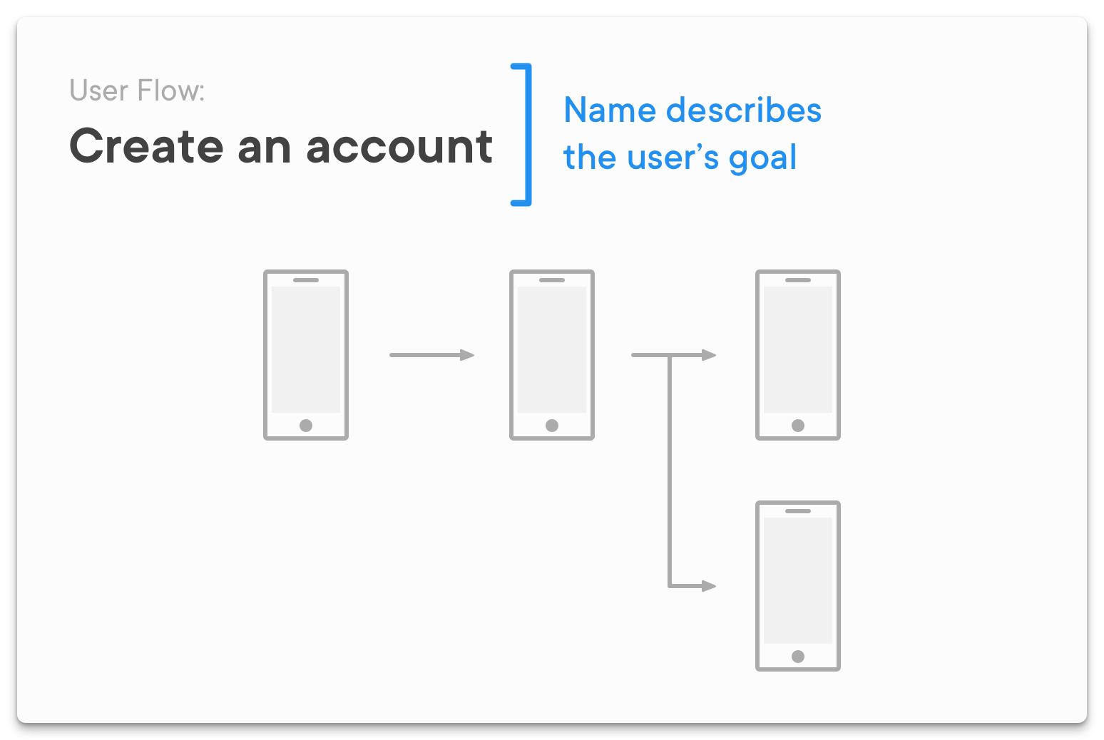 The Biggest Wtf In Design Right Now Ux Collective Process Flow Diagram User Experience Name Your After Users Goal And Get Bonus Points By Saying Who Is