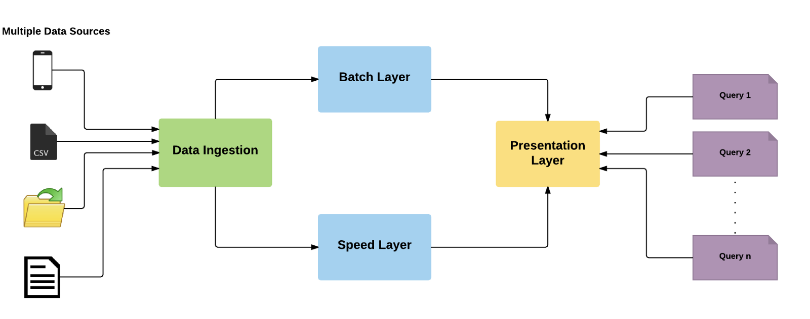 basic architecture of lambda