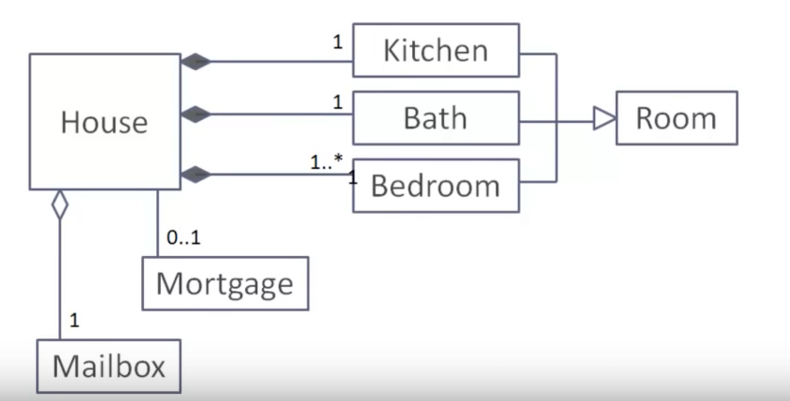 Uml class diagrams tutorial step by step salma medium the above uml diagram shows that a house has exactly one kitchen exactly one bath atleast one bedroom can have many exactly one mailbox ccuart Images