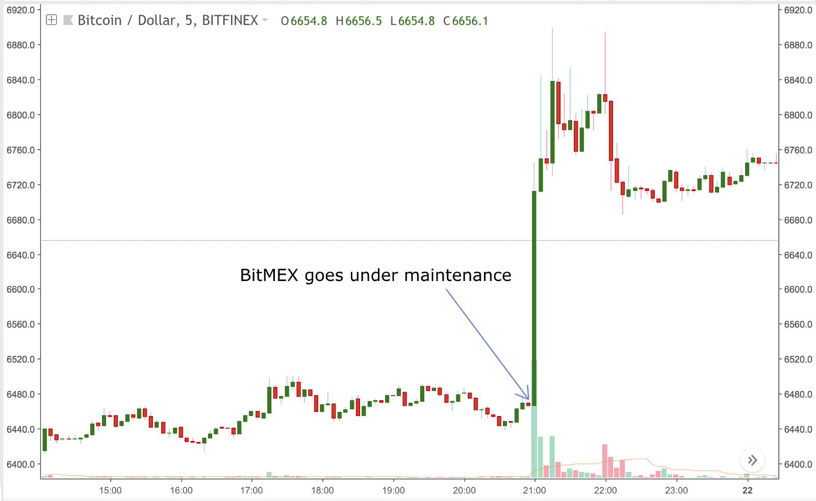 bitcoin pump when bitmex schedule maintain