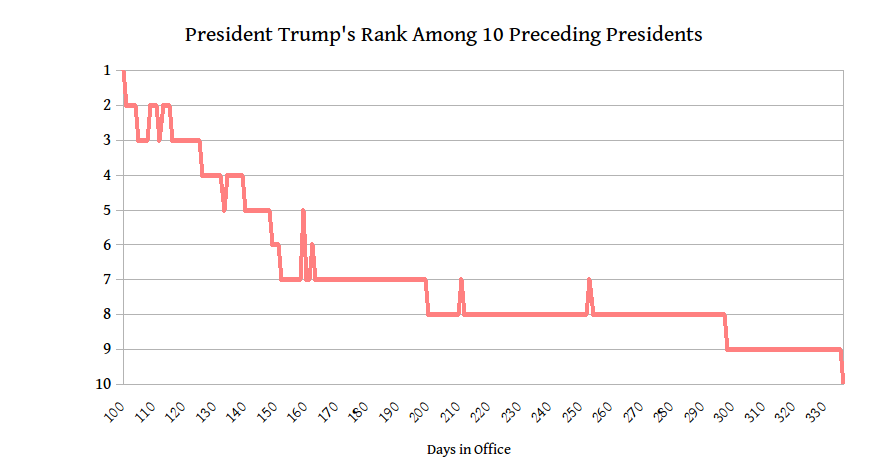 The 10 Presidents Are Same As In First Graph