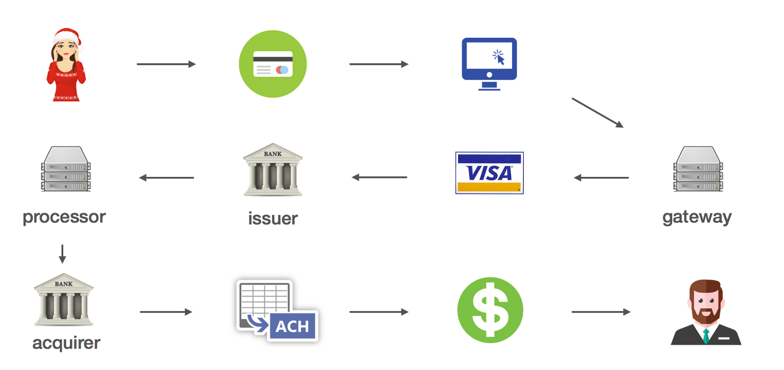 How money became digital purse blog how credit cards work pooptronica