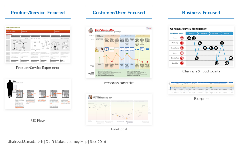 Applying Customer Journey Maps Marketing And Growth Hacking - Persona journey map