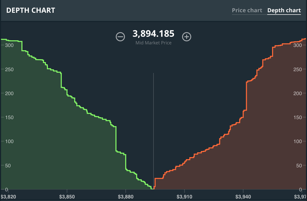 Depth Chart Screenshot From Gdax 08 12 2017