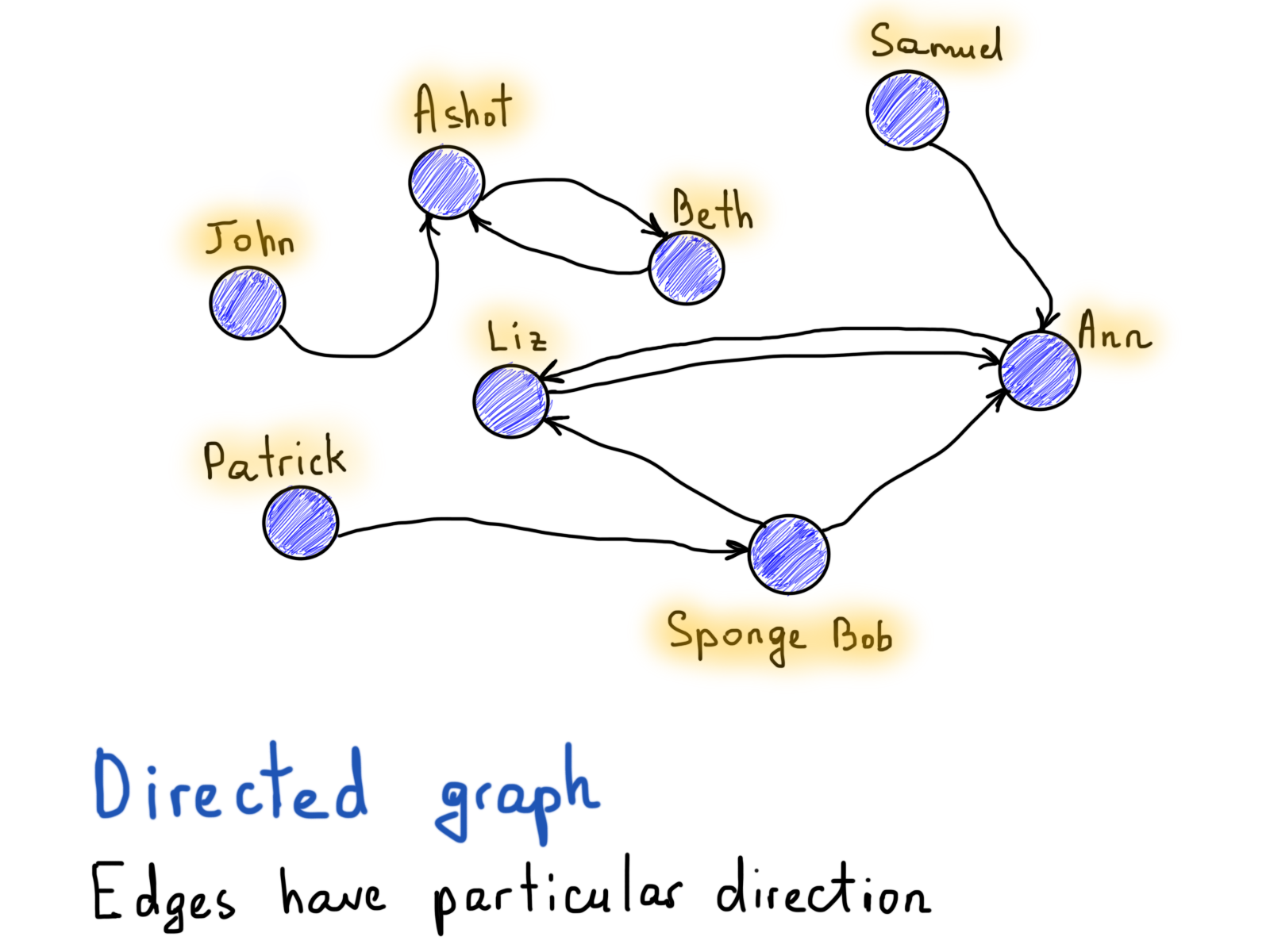 How To Think In Graphs An Illustrative Introduction Graph Theory Ok Here S A Diagram Of Use Simple On Off Switches Together With Directed