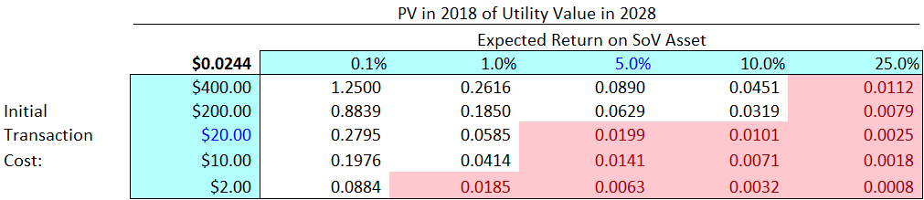 In the sensitivity analysis, we see that VOLT's discounted future utility  value varies significantly based on different inputs for C and R (values  below our ...