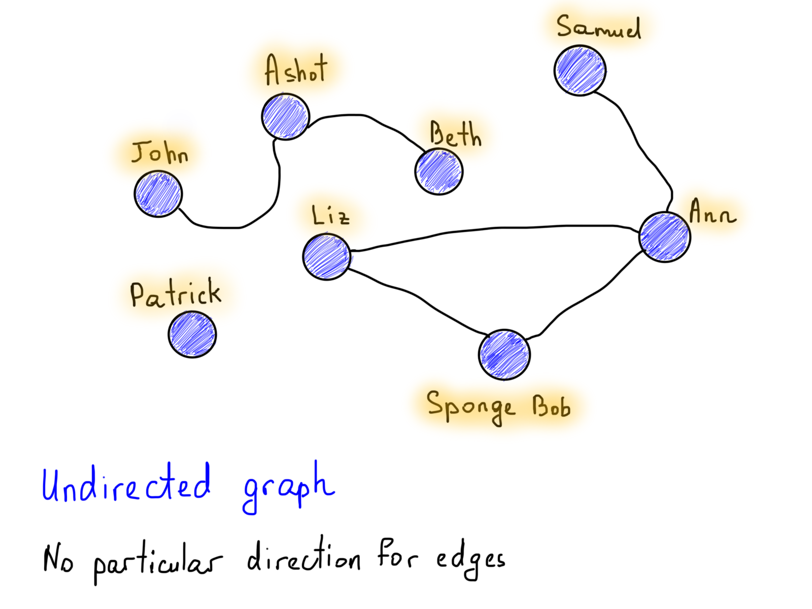 How to think in graphs an illustrative introduction to graph undirected graph baditri Gallery
