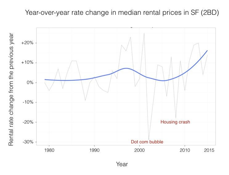 This Second Visualization Is A Graph Of The Year Over Rate Change In Median Al Prices For 2 Bedroom Apartment San Francisco From 1979 To 2017