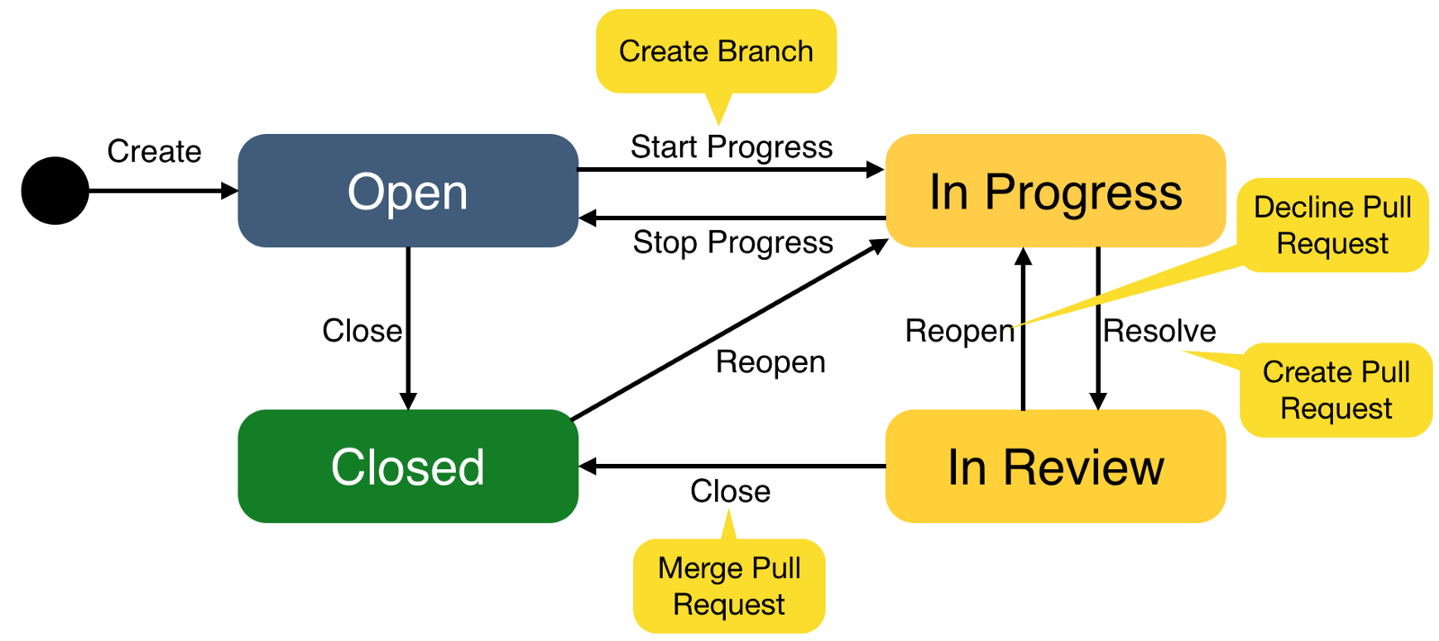 The issue transition workflow, with automatic triggers in the yellow bubbles.