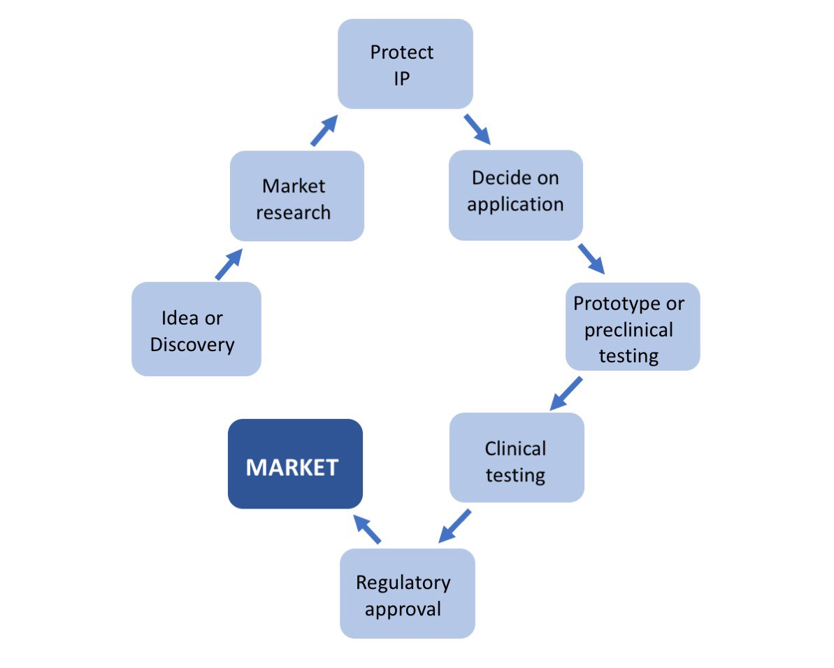 how to start a scientific research company