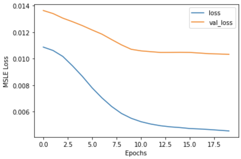 Anomaly detection MSLE loss