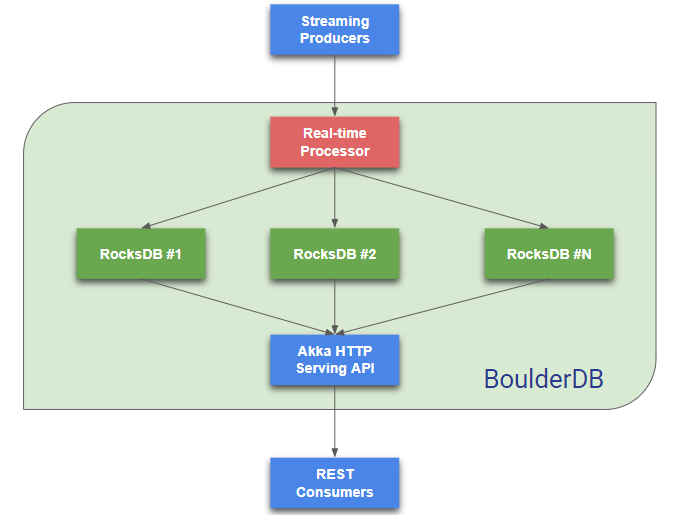 BoulderDB: MakeMyTrip's Personalization User Data Store