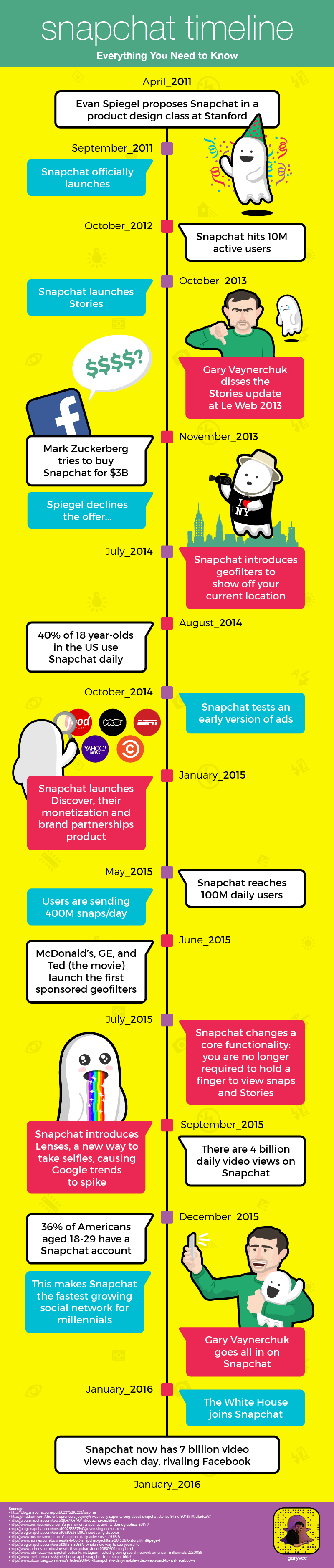 The History Of Snapchat In One Timeline