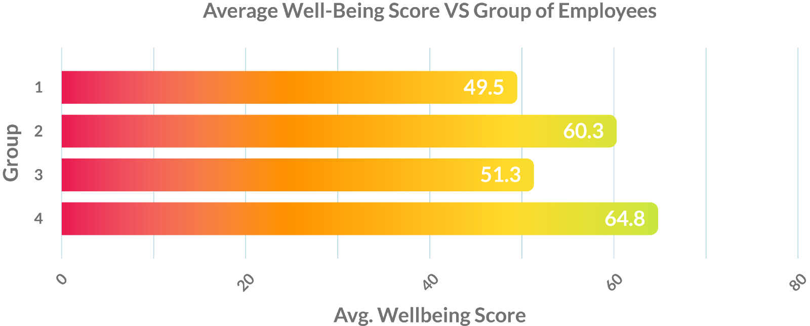 Graph average well-being score vs employee groups