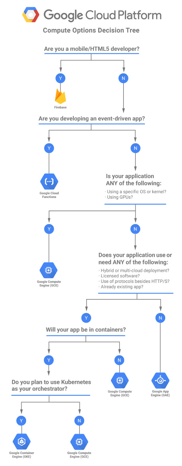 A gcp flowchart a day google cloud platform community medium it may be obvious at either end of the continuum which option you choose but the decision becomes less straight forward in the middle so flowchart to the nvjuhfo Choice Image