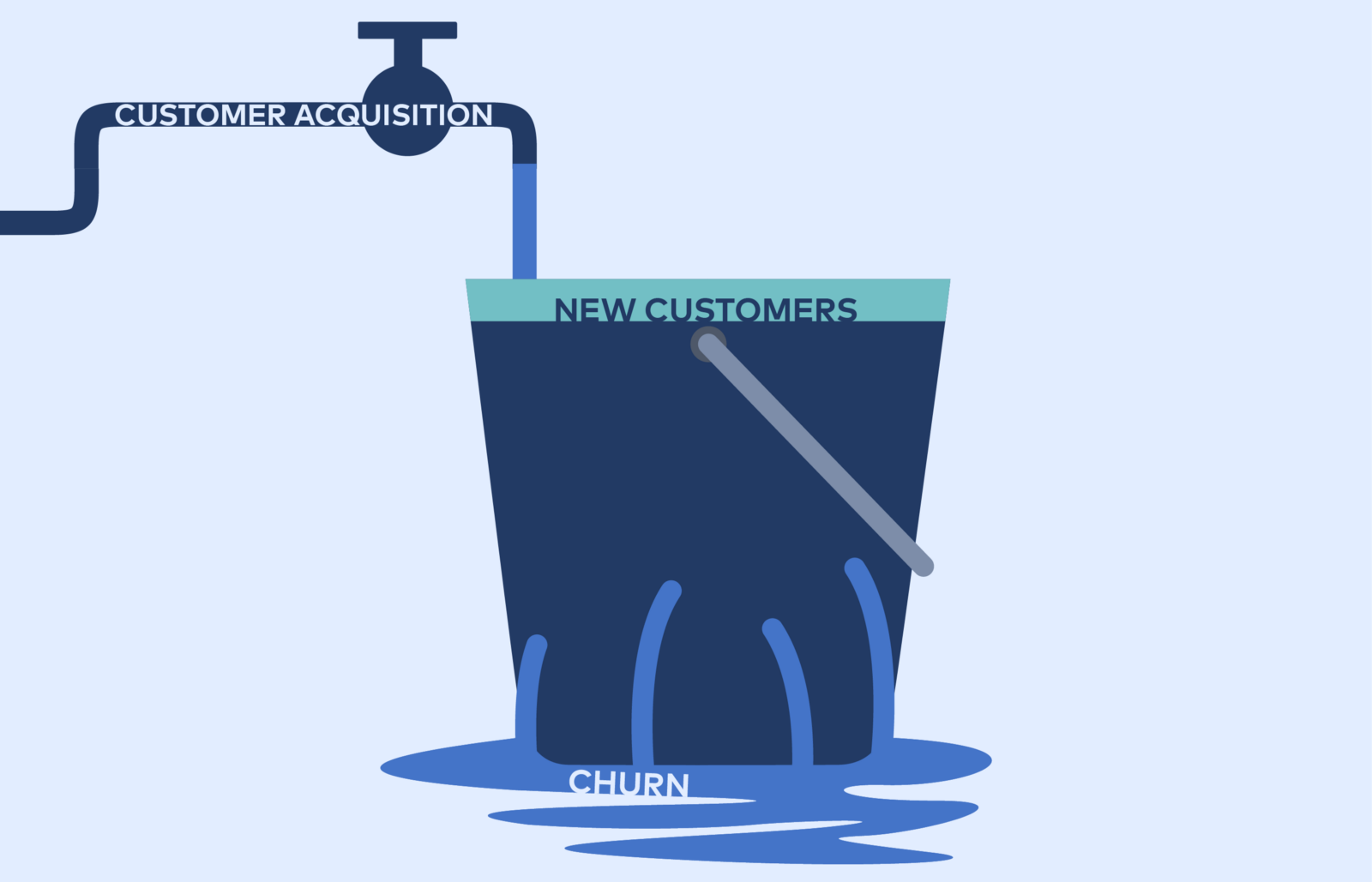 customer churn prediction