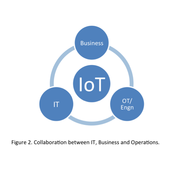 How to Sell IoT — Collaboration between IT, Business, and Operations