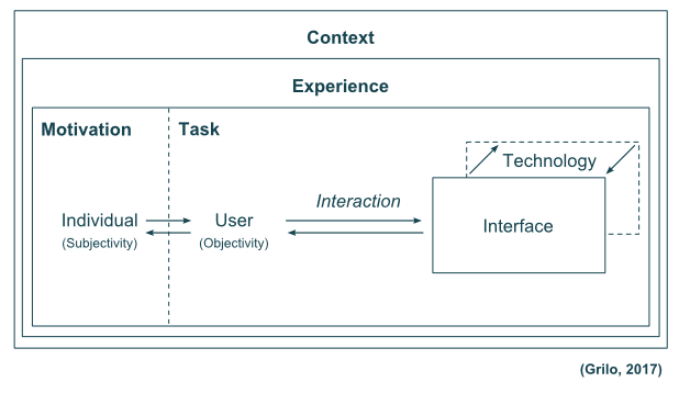 understanding human computer interaction This chapter introduces some of the major research methods that can be used in mobile human-computer interaction (hci) research it focuses particularly on verb.