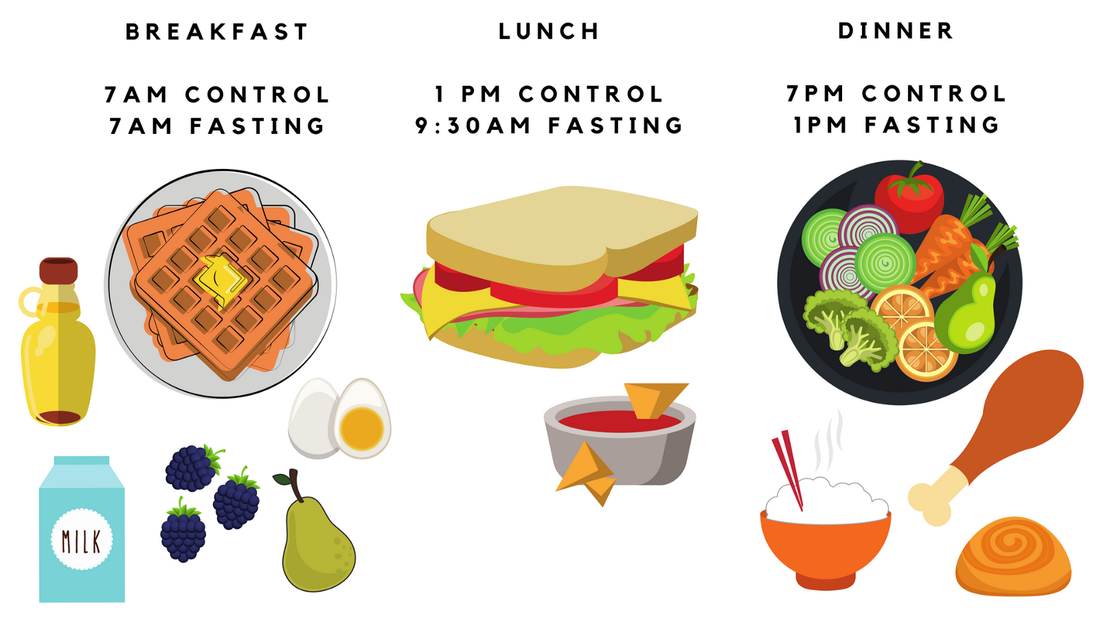 Late Dinners Make You Sicker A Case For Breakfast And Early Time Pet Engineering Schematics Wow Schematic Of An Example Meal Composition Timing Used In Petersons Study Restricted Feeding Image Created By Paige Jarreau