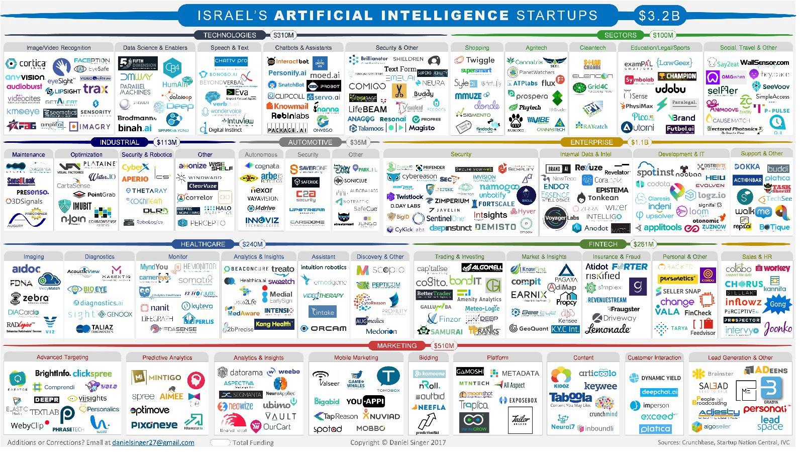 Israel's Booming AI Startup Landscape 2017 – VC Cafe – Medium