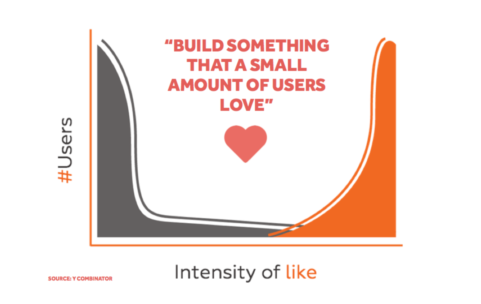 Build an IoT product that a small amount of users love