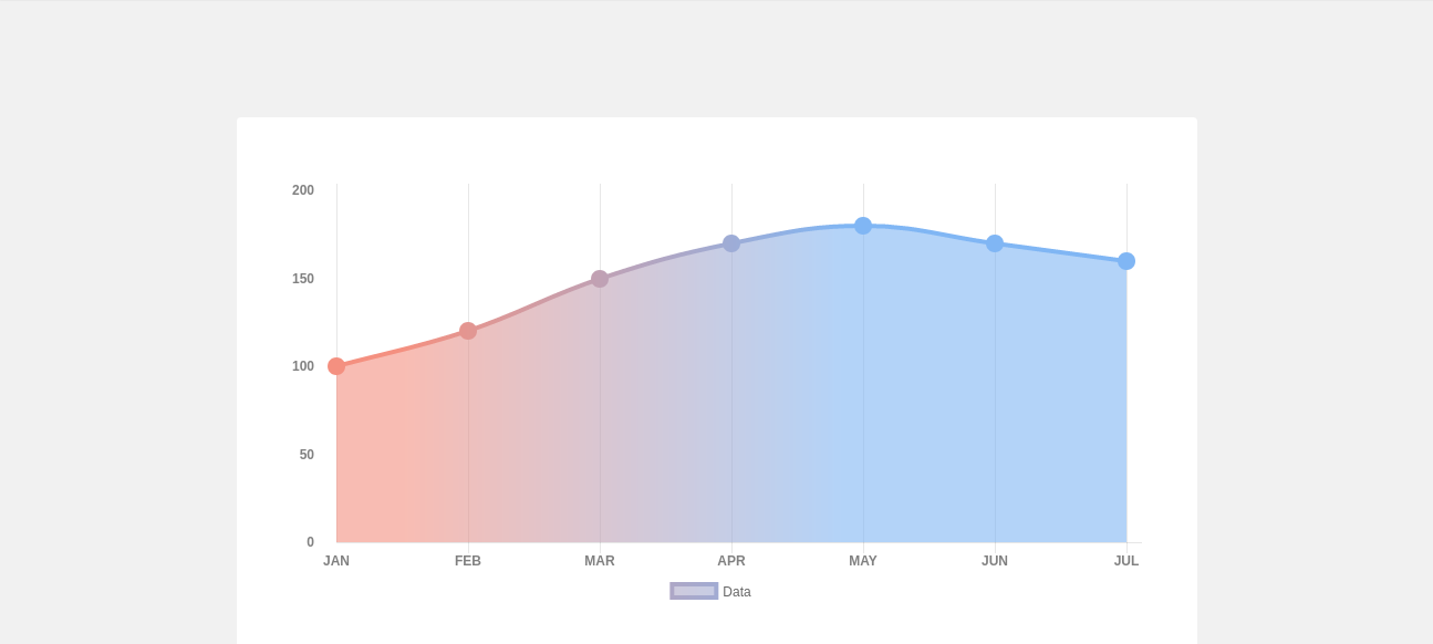 Chartjs Tutorial How To Make Gradient Line Chart