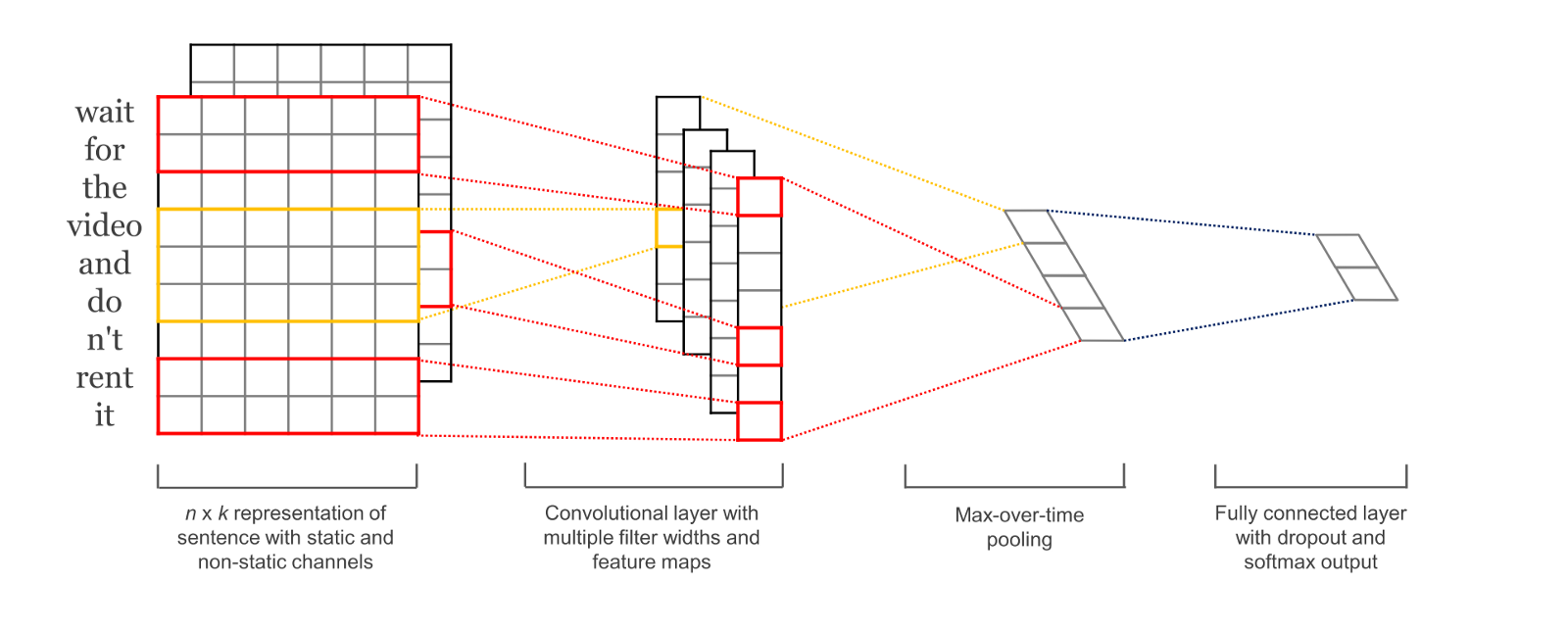 Neural Networks or Deep Learning in Natural Language Processing