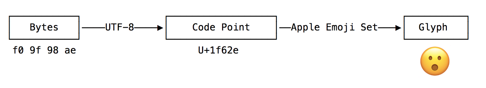 A Beginner Friendly Guide To Unicode Freecodecamp Org