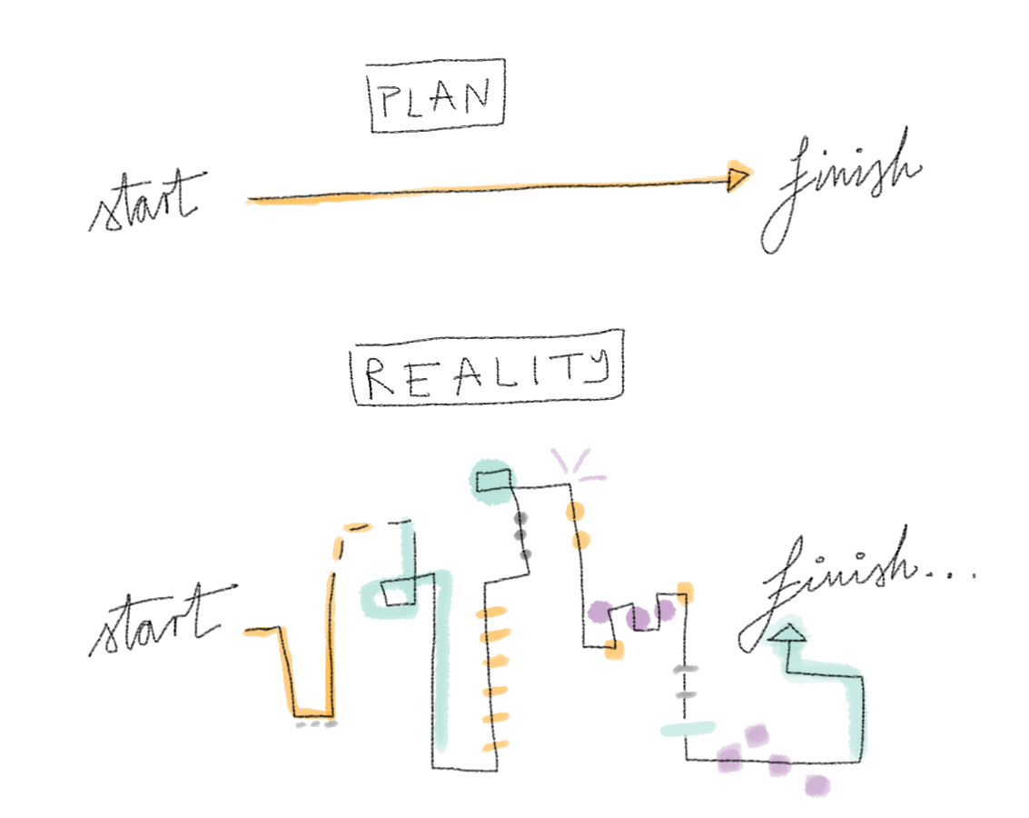 how to avoid planning fallacy
