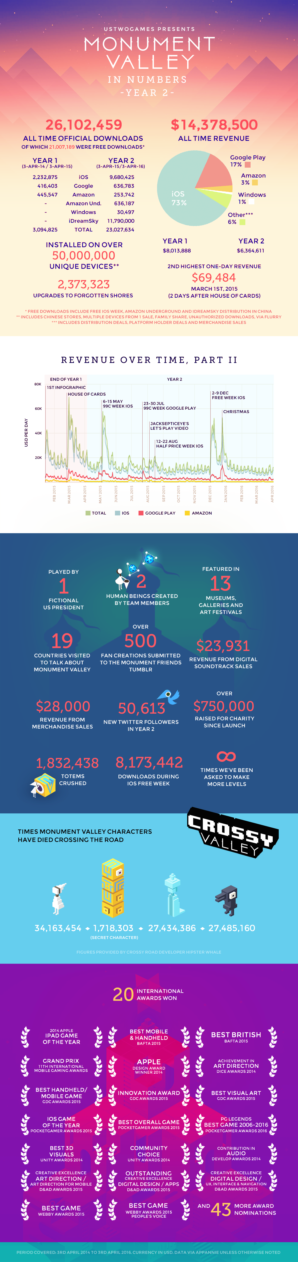 Monument Valley in Numbers: Year 2