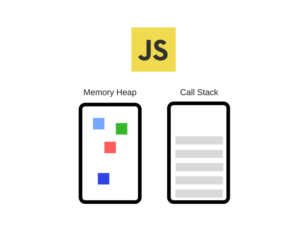 How JavaScript works: an overview of the engine, the runtime, and ...