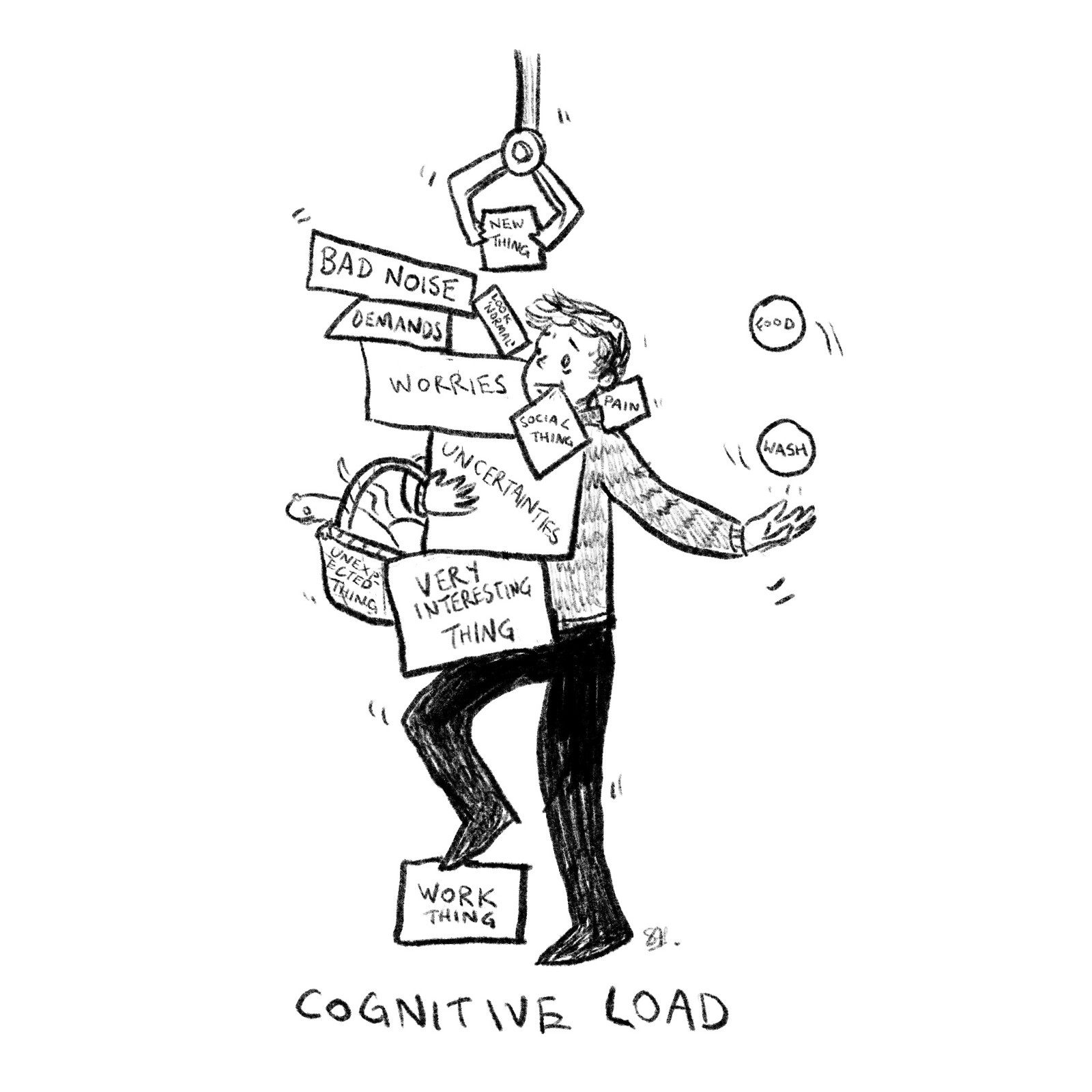 "Image description: drawing of a person looking towards the top right of the window. They are wearing a fuzzy sweater and black pants and shoes, and is perched with one shoe on a rectangle blocks labels ""WORK THING."" They are juggling two balls, one labeled ""FOOD"" and one labeled ""WASH,"" in his left hand. They are balancing a diamond block labeled ""PAIN"" on their left shoulder. On  their right side, they are balancing a pile of differently shaped blocks on their thigh and holding them in place with their right hand. The blocks are labeled in all caps, from top to bottom:      •Bad Noise      •Demands     •Look ""Normal""     •Worries     •Social Things     •Uncertainties      •Very Uninteresting Things A crane is depositing a square block labeled ""NEW THING"" on the top of the pile. Finally, the person is also holding a basket full of snakes in the crook of their left arm. The image is captioned ""COGNITIVE LOAD."""