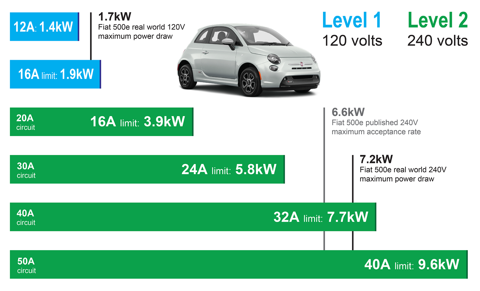A 32 Amp Evse Supplies Just Bit More Cur Than The Fiat 500e Can Use