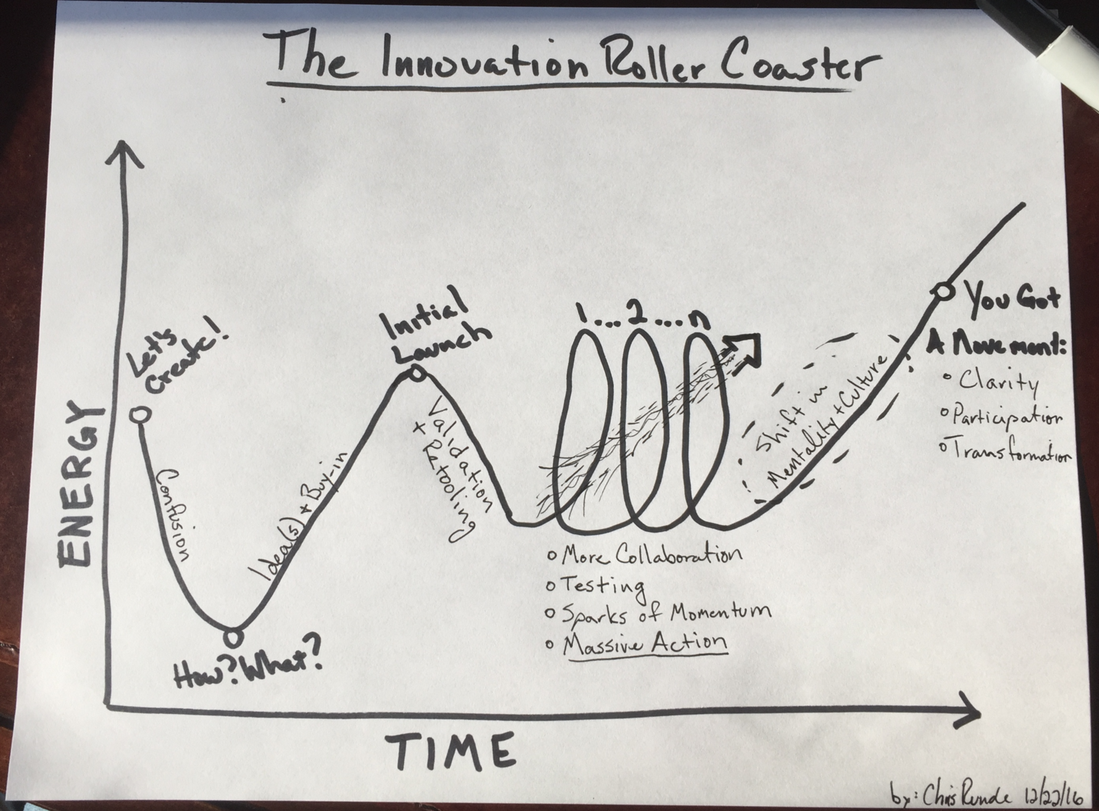 Riding The Innovation Rollercoaster  Diagram   U2013 Chris