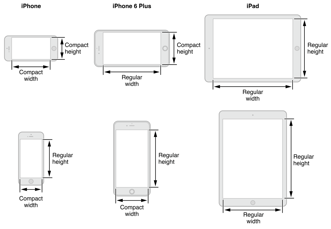 Size Classes Ipad Portrait Landscape If Let Swift Programming 2 Block Diagram Class Traits Make Possible To Support Multiple Devices And Orientations They Also Enable The Condensing Of Universal Apps Into One Storyboard File