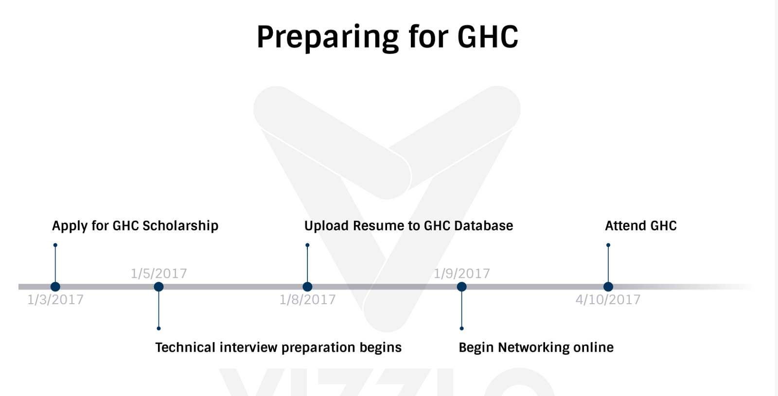 timeline to prepare for ghc