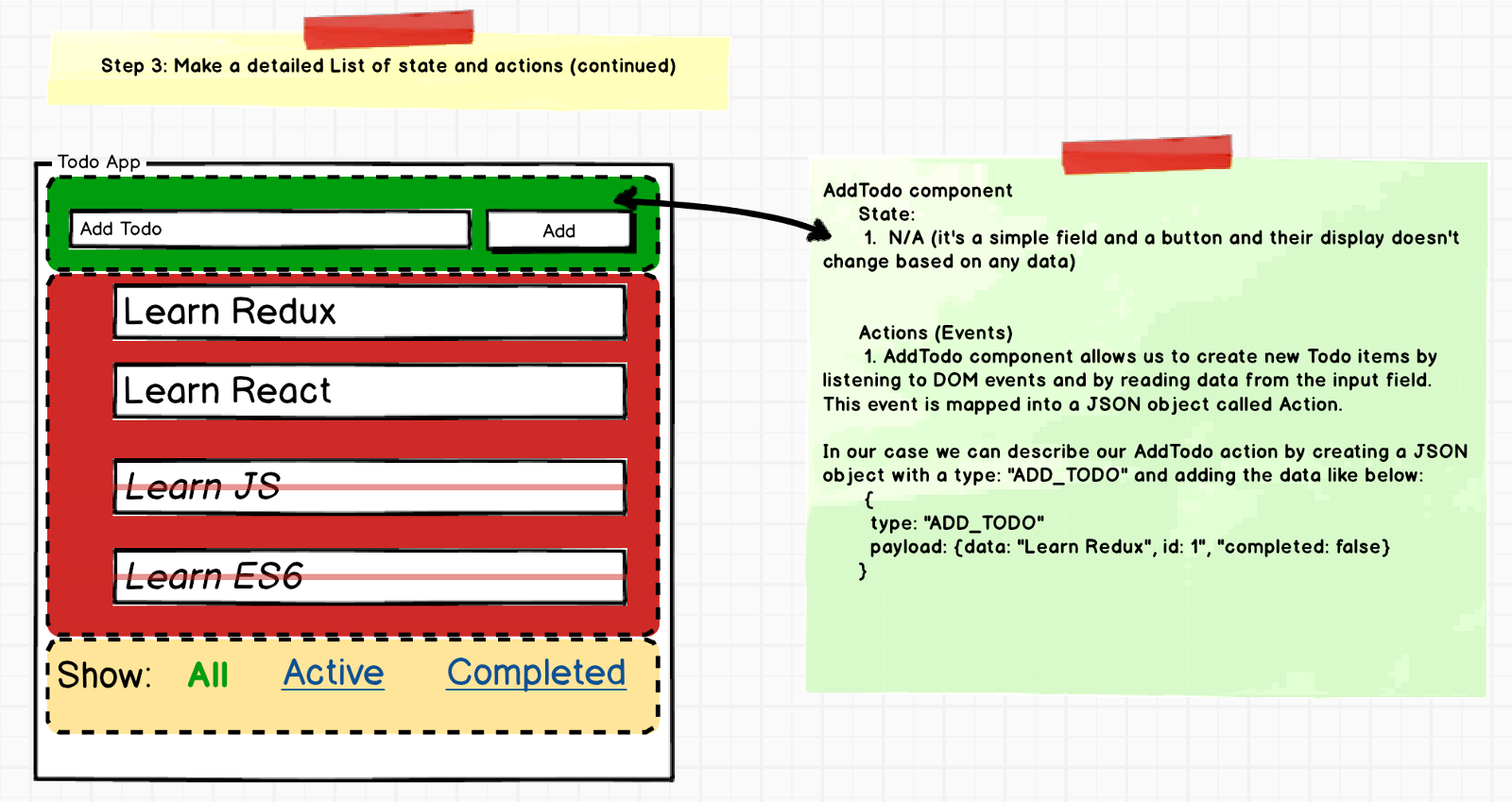 Step By Guide To Building React Redux Apps Rajaraodv Medium Updated Component Wiring Diagram Click On Components For Write Ups 32 Todolist State And Actions