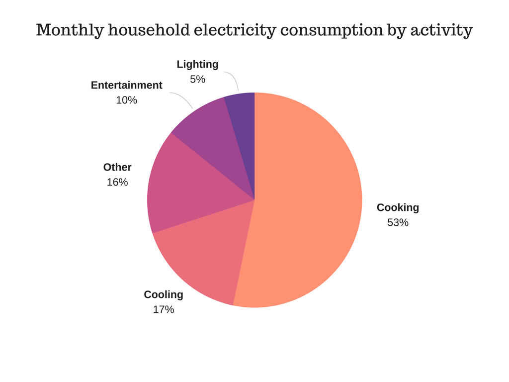 Defining Indonesias Energy Problem The Red Shift Medium Diagram Above Is A Simple Sankey It Shows That When 100j Data From Residential Consumption In Local City Of Indonesia Sukarno Matsumoto Kimura Susanti