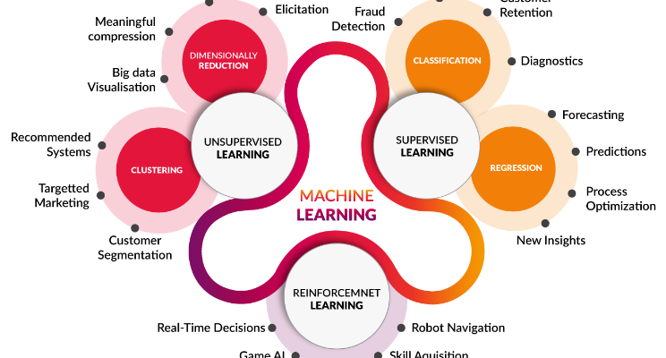 Machine Learning For Beginners Towards Data Science