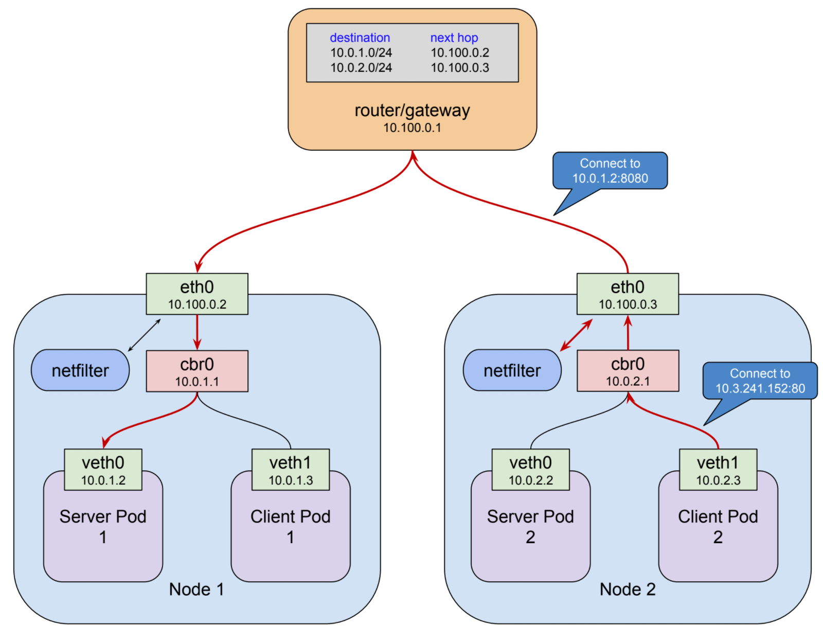 Understanding Kubernetes Networking Ingress Google Cloud Platform Forward And Reverse Motor Control Circuit Together With Diagramas De Up To Now Weve Been Talking About Connections Requests Even The More Ambiguous Traffic But Understand Why Works