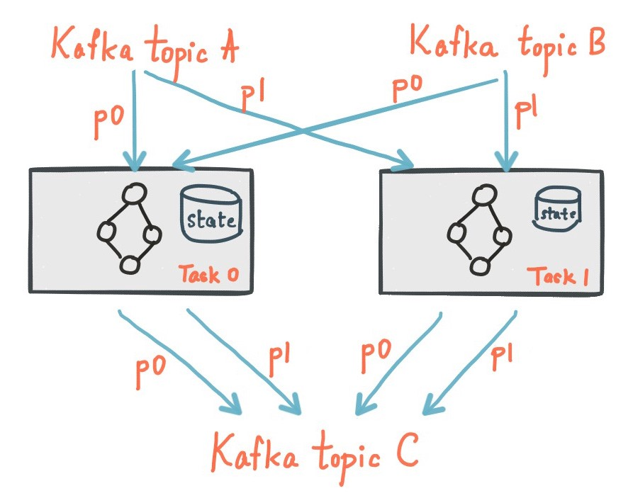 Local, partitioned, durable state in Kafka Streams