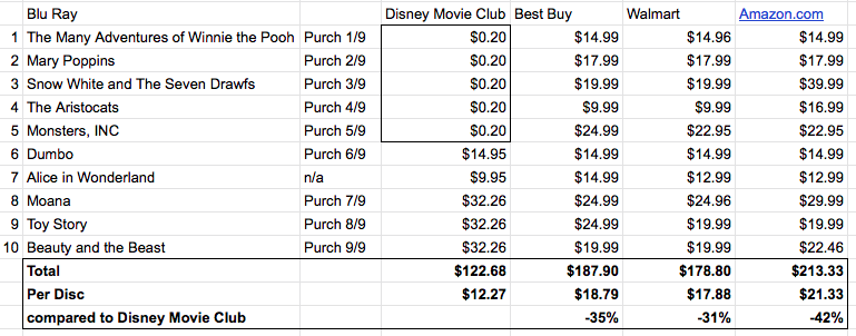The Disney Move Club Is It Really A Good Deal Justin Ross Medium