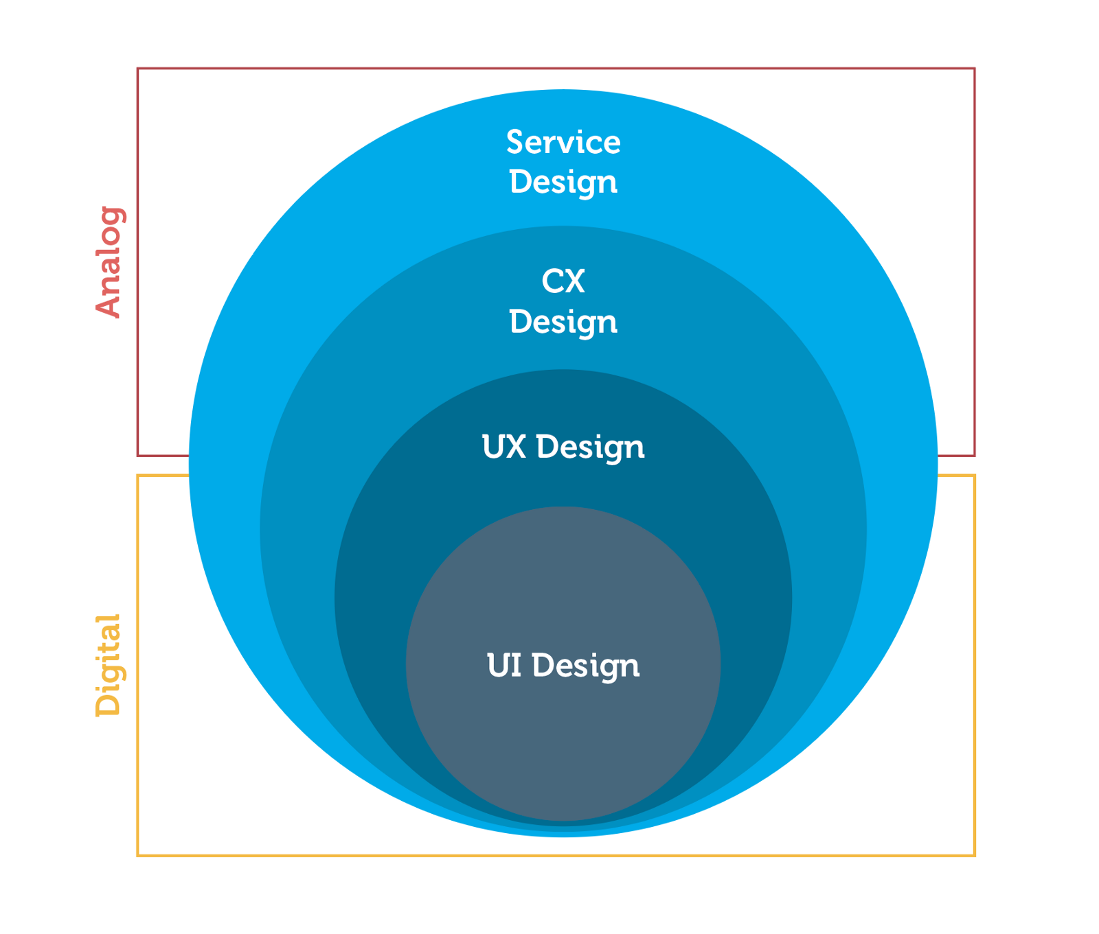 7 ux principles by a service design company ux planet for Service design firms
