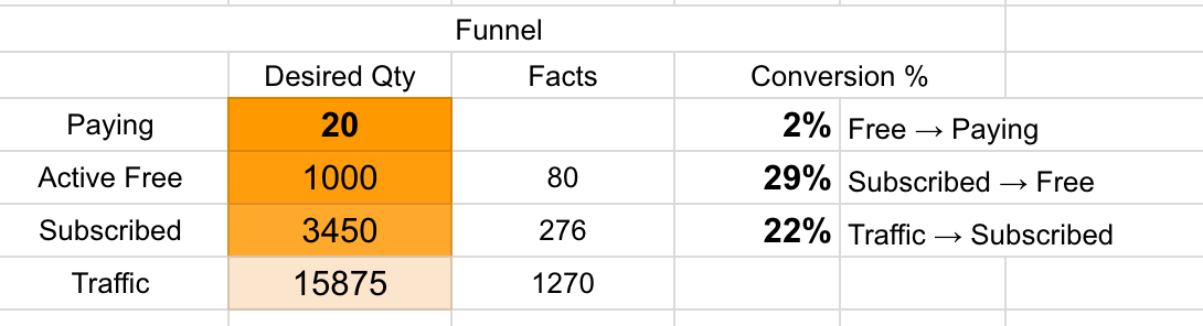 modeling funnel in excel