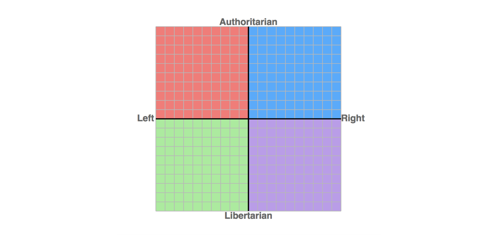 The Political Compass of America: Charted – The Outsider – Medium