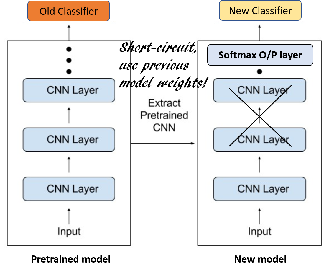 Transfer Learning Can It Help Enable Ai On Every Smartphone Is There Anyway I Model This Simple Circuit In Matlab And Basically All The Complex Convolutional Associated Pooling Averaging Layers Details Are Abstracted New Sense That Only Final