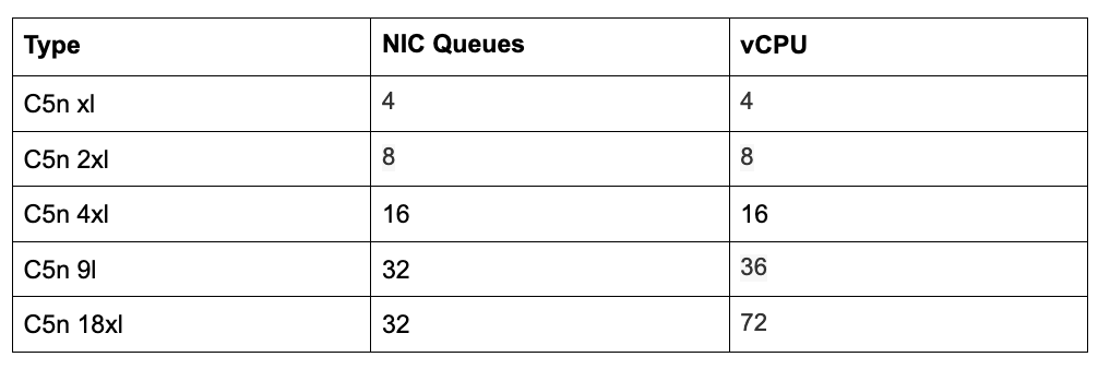 100G networking in AWS, a network performance deepdive