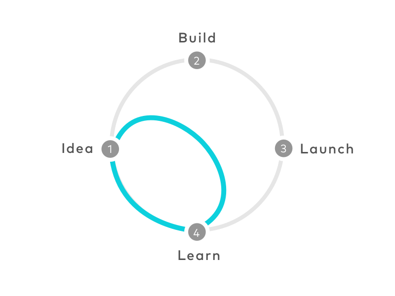 How to make a Design Sprint when you have no time and no resources